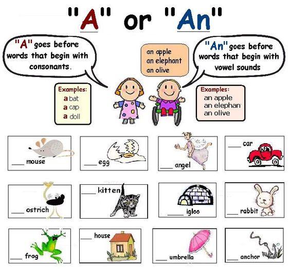"""Поставите неозначений артикль - """"a"""" чи """"an"""""""