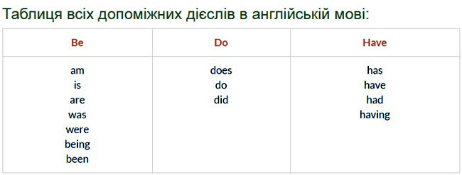 Таблиця - Допоміжні (службові) дієслова в англійській мові (auxiliary verbs)