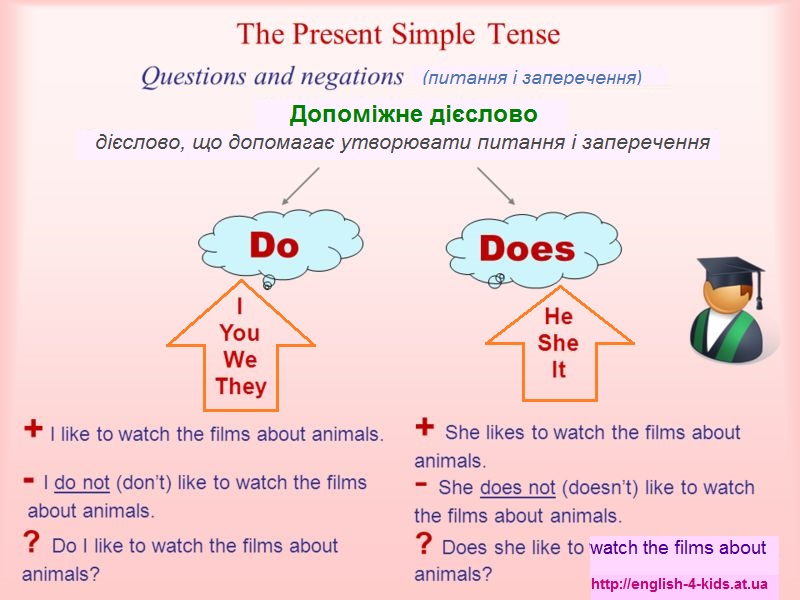 Утворення заперечної і питальної форм Present Simple Tense
