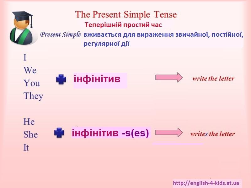 Утворення Present Simple Tense в англійській мові